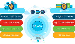 SD-WAN router infographic
