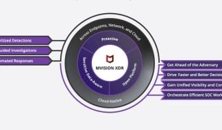 McAfee MVISION XDR diagram