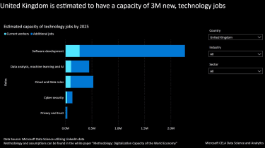 "A graph titled ""Estimated capacity for technology jobs by 2025"", showing Software development at over 2 million, Data analysis, machine learning, and AI at just under 0.5 million, Cloud and Data roles at just over 0.5 million, and Cyber security at 0.2M"