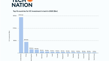 A graph by Tech Nation showing global VC investment for 2020