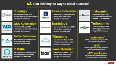 An infographic outlining the ten IBM acquisitions in recent months