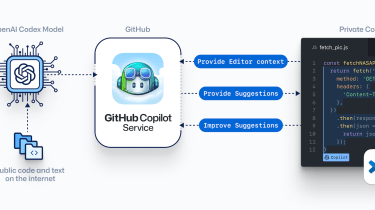 A diagram of how GitHub Copilot works