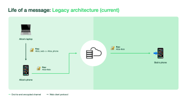 A graphical overview of WhatsApp's legacy infrastructure