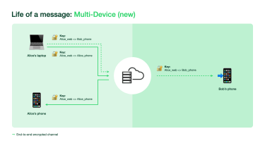 A graphical overview of WhatsApp's new architecture to support multi-devices
