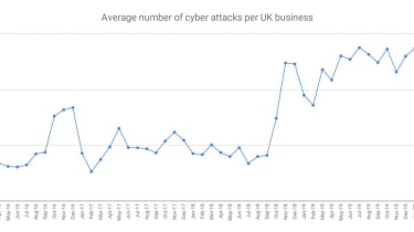 Average number of cyber attacks per UK business