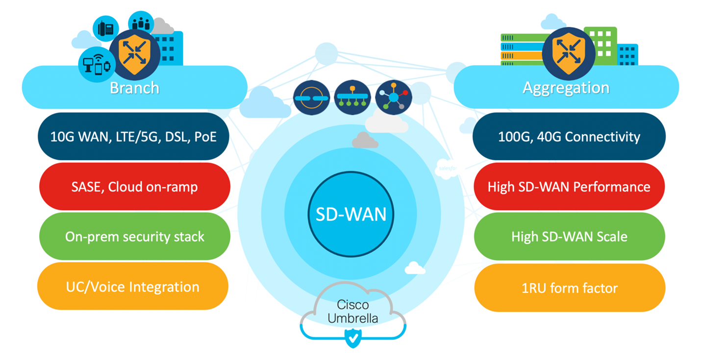 Cisco S New Sd Wan Routers Bring 5g And Virtualization To Enterprises It Pro