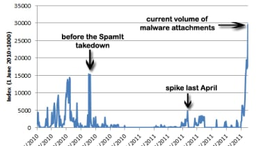 Spam chart