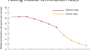 Mobile termination rates graph