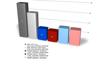 Parallels Desktop 7 vs VMware Fusion 4: 2D image editing benchmark results