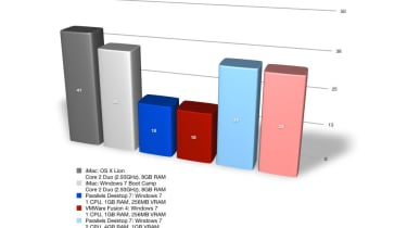 Parallels Desktop 7 vs VMware Fusion 4: 2D video editing benchmark results