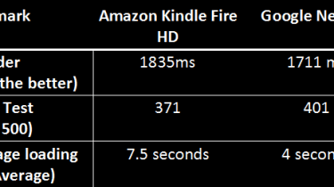 Google Nexus 7 vs Amazon Kindle Fire HD - Internet tests