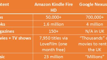 Google Nexus 7 vs Amazon Kindle Fire HD - Content