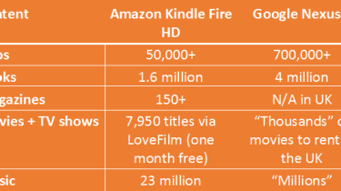 Google Nexus 7 vs Amazon Kindle Fire HD - Content