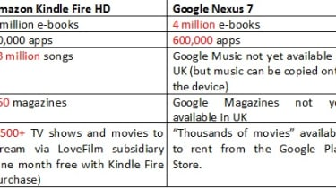 Amazon Kindle Fire HD vs Google Nexus - Content