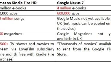 Amazon Kindle Fire HD vs Google Nexus - Content