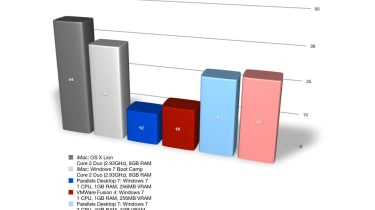 Parallels Desktop 7 vs VMware Fusion 4: 2D overall benchmark results
