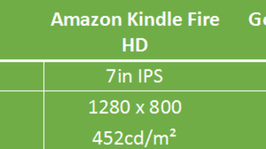Google Nexus 7 vs Amazon Kindle Fire HD - Display