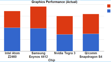 Graphics results - Actual