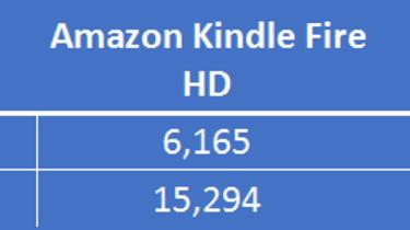 Google Nexus 7 vs Amazon Kindle Fire HD - Performance benchmark
