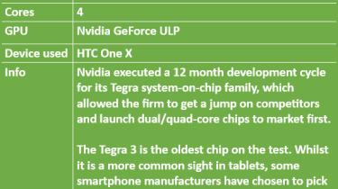 Nvidia Tegra 3 specifications