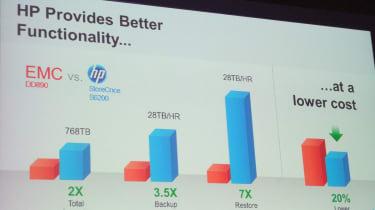 HP vs EMC deduplication