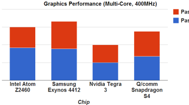 Graphics results - Adjusted
