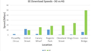 EE 3G vs 4G Download speeds