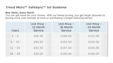 Trend Micro SafeSync for Businesses pricing