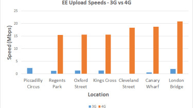 EE 3G vs 4G Upload speeds