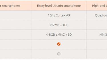 Ubuntu specs