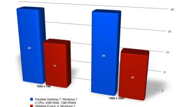Parallels Desktop 7 vs VMware Fusion 4: 3D performance results