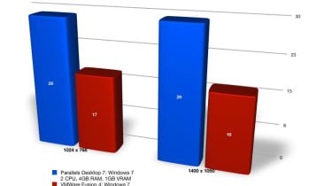 Parallels Desktop 7 vs VMware Fusion 4: 3D performance results
