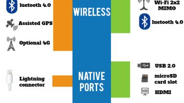 Apple iPad 4th Gen vs Microsoft Surface RT infographic