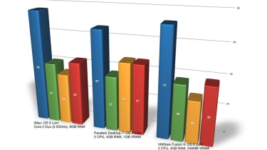 Parallels Desktop 7 vs VMware Fusion 4: Virtualised Lion performance results