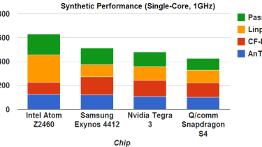 Synthetic results - Adjusted