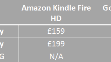 Kindle Fire HD vs Google Nexus 7 - Price