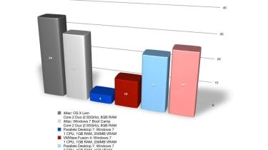 Parallels Desktop 7 vs VMware Fusion 4: 2D multi-tasking benchmark results