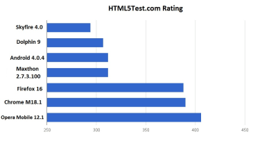 HTML5Test.com results