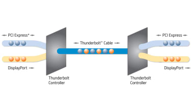The anatomy of Thunderbolt