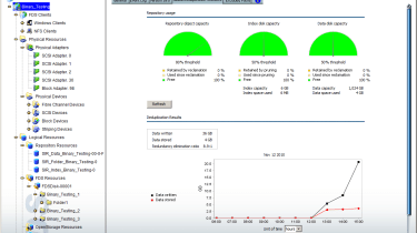 FalconStor's FDS Console displays plenty of details on repository usage and deduplication ratios.