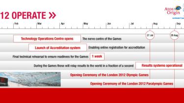 Olympic tech plans 2012