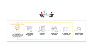 Alexa for Business Blueprints