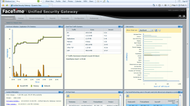 The new dynamic dashboard provides Flash-based real-time views of network activity.