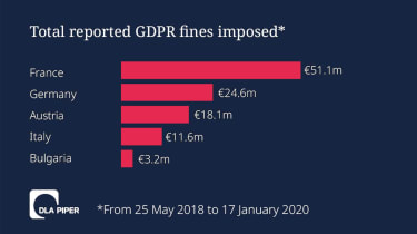 Germany and France have reaped the most in GDPR fine money so far